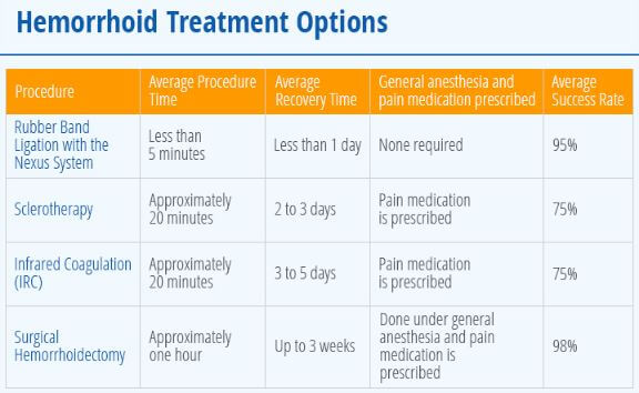 Hemorrhoid Treatment Options