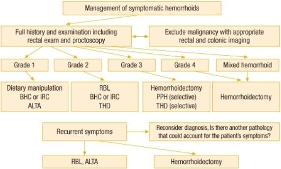 hemorrhoid management based on symptoms & Grades